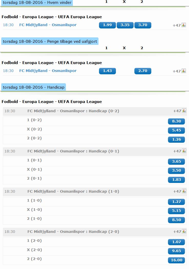 odds_fcm_vs_osmanlispor